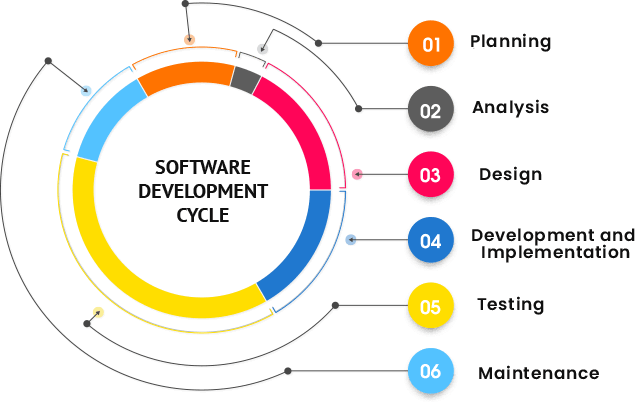 Sosftware Development by easy touch it